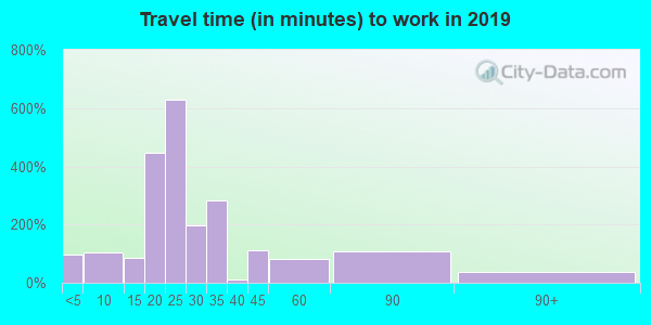 16828 zip code travel time to work (commute)