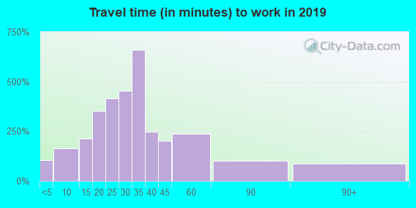 16841 zip code travel time to work (commute)