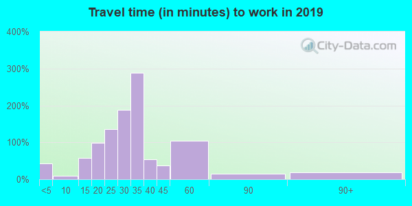 16877 zip code travel time to work (commute)