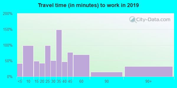 16920 zip code travel time to work (commute)