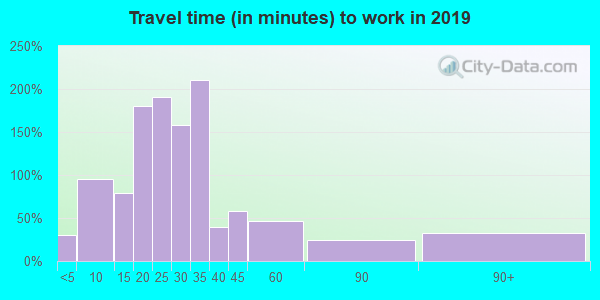 16929 zip code travel time to work (commute)