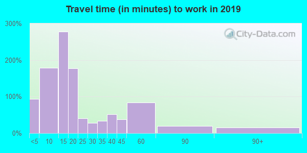 17009 zip code travel time to work (commute)