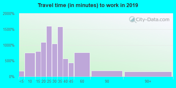 17019 zip code travel time to work (commute)