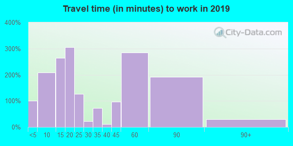 17023 zip code travel time to work (commute)