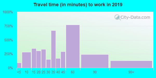 17032 zip code travel time to work (commute)