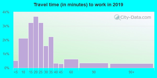 17055 zip code travel time to work (commute)