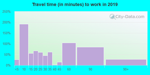 17058 zip code travel time to work (commute)