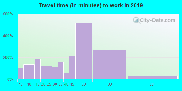 17062 zip code travel time to work (commute)