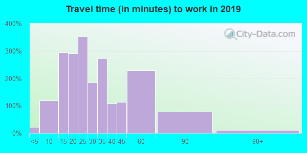 17065 zip code travel time to work (commute)