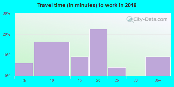 17083 zip code travel time to work (commute)