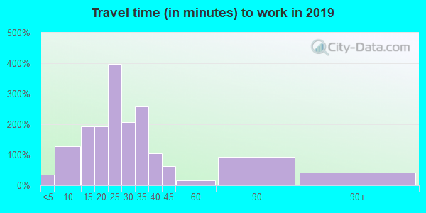 17252 zip code travel time to work (commute)