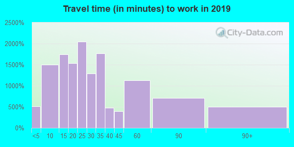 17268 zip code travel time to work (commute)