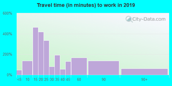17301 zip code travel time to work (commute)