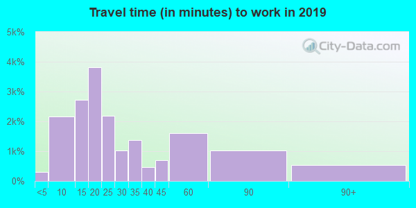 17404 zip code travel time to work (commute)