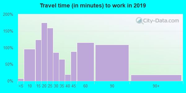 17407 zip code travel time to work (commute)