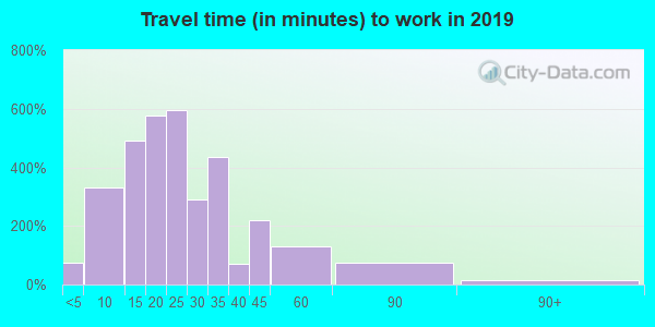 17538 zip code travel time to work (commute)