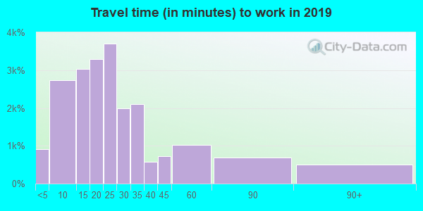 17543 zip code travel time to work (commute)