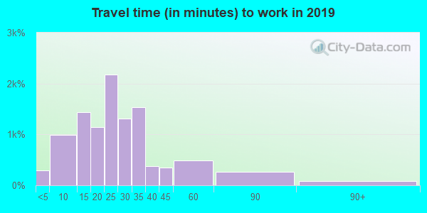 17552 zip code travel time to work (commute)
