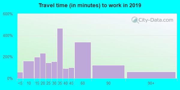 17814 zip code travel time to work (commute)