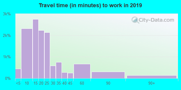 17815 zip code travel time to work (commute)