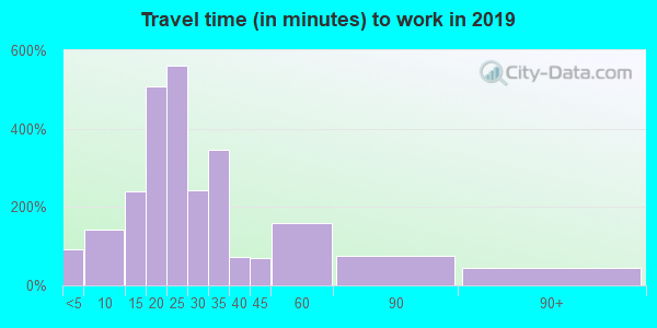 17820 zip code travel time to work (commute)