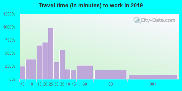 17844 zip code travel time to work (commute)