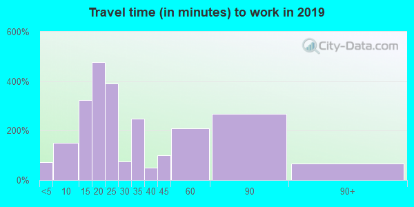 17921 zip code travel time to work (commute)