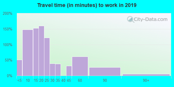 Travel time to work (commute) in zip code 17929