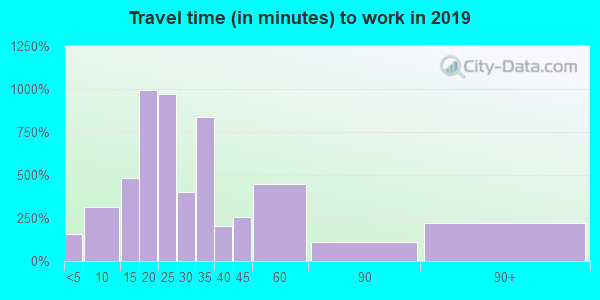18014 zip code travel time to work (commute)
