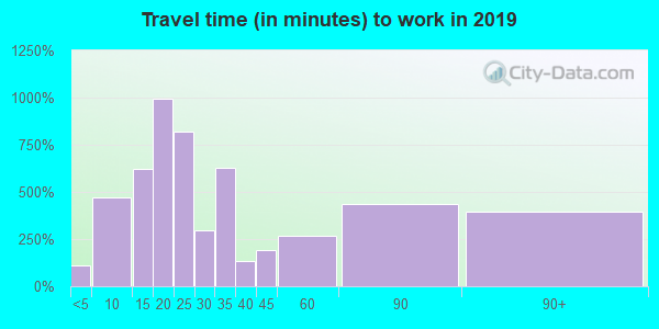18031 zip code travel time to work (commute)