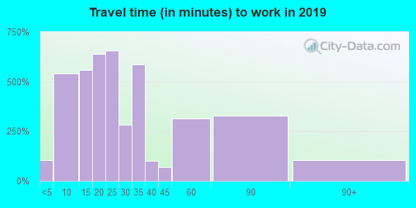 18034 zip code travel time to work (commute)