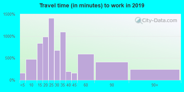 18036 zip code travel time to work (commute)