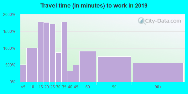 18064 zip code travel time to work (commute)