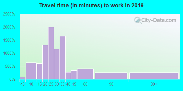 18067 zip code travel time to work (commute)