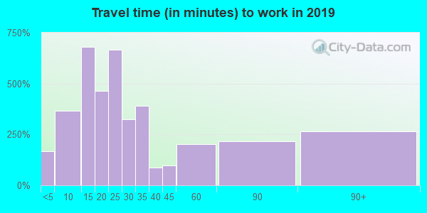 18069 zip code travel time to work (commute)