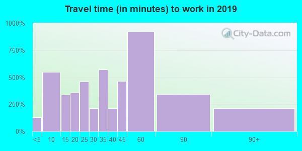 18071 zip code travel time to work (commute)
