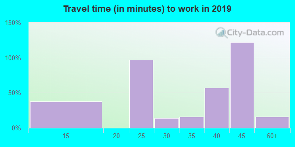 18079 zip code travel time to work (commute)