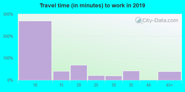 18087 zip code travel time to work (commute)
