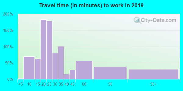 18214 zip code travel time to work (commute)