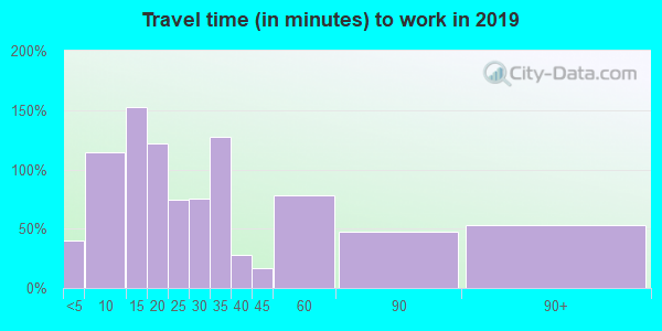 18218 zip code travel time to work (commute)