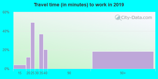 18246 zip code travel time to work (commute)