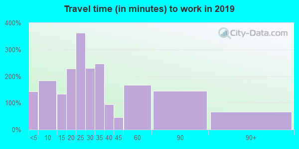 18255 zip code travel time to work (commute)