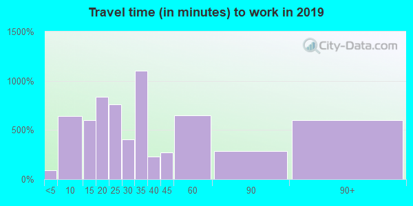 18353 zip code travel time to work (commute)