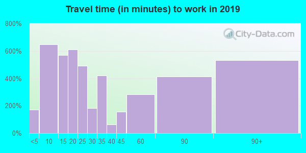 18428 zip code travel time to work (commute)