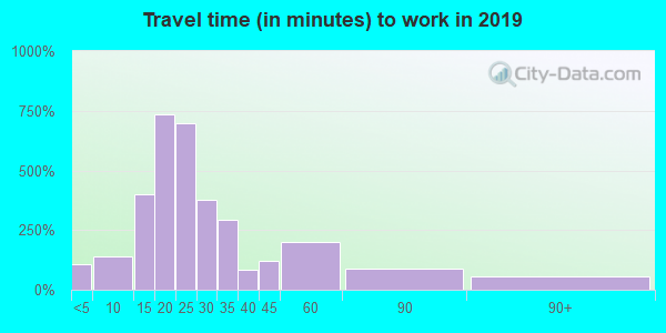 18433 zip code travel time to work (commute)