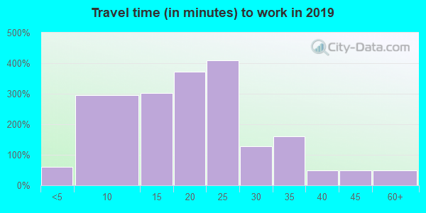 18434 zip code travel time to work (commute)