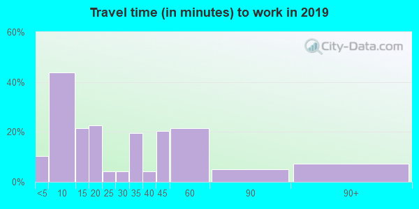 18439 zip code travel time to work (commute)
