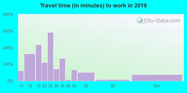 18452 zip code travel time to work (commute)