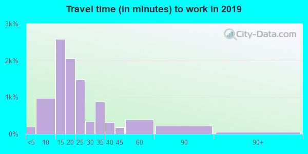 18504 zip code travel time to work (commute)