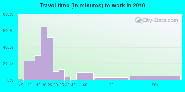 18507 zip code travel time to work (commute)